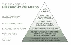 Data Science Bedürfnispyramide von Monica Rogati